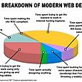 Time Breakdown for Web Design