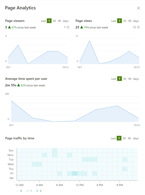 Learning from Sharepoint Analytics